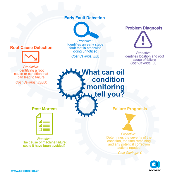 What can oil condition monitoring tell you?