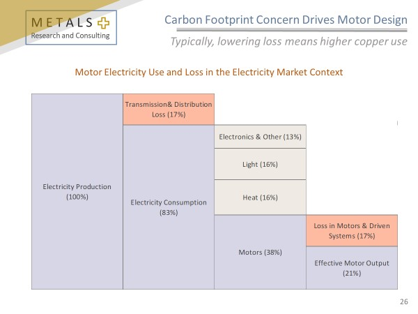 Figure 3 - Motor Electricity Use and Loss, MetalsPlus, 2017